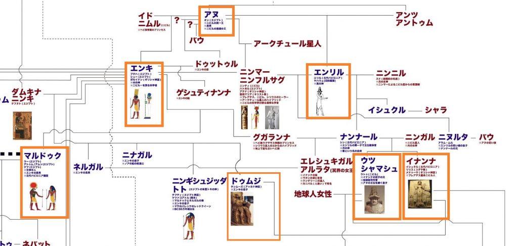 神々の家系図